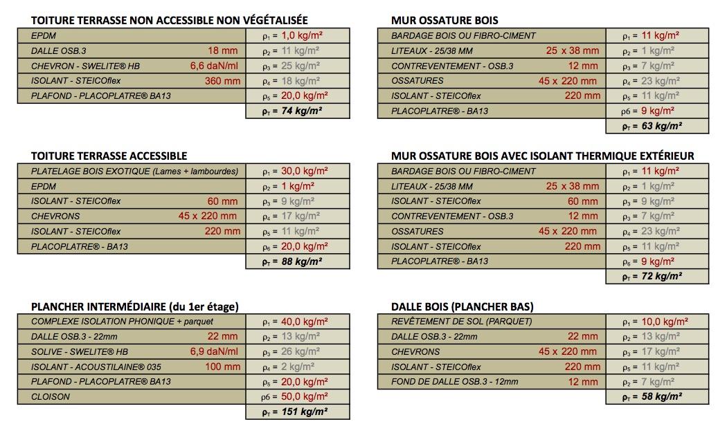 Calcul Descente De Charge Maison Bois