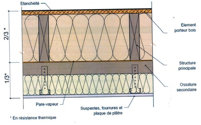 etude hygrothermique pour une maison en ossature bois. Black Bedroom Furniture Sets. Home Design Ideas